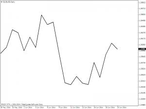 line_chart_eurusddaily