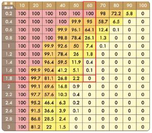 バルサラの破産確率表