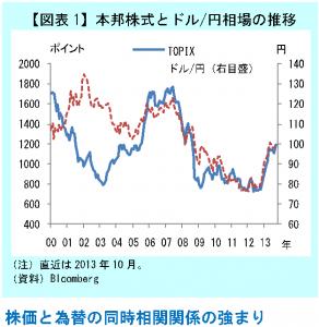 株価と為替の同時相関関係の強まり